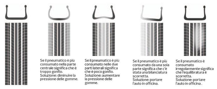 Come-riconoscere-usura-pneumatici