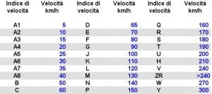 tabella-indice-velocita